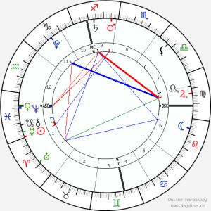 horoskop-graficky1__radix_20-3-2016_05-31